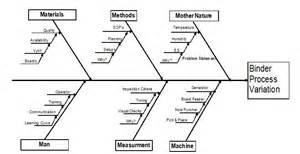 root cause diagram template 17 meilleures id 233 es 224 propos de ishikawa diagram sur
