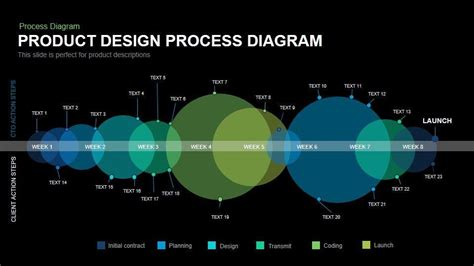 design process diagram product design process diagram powerpoint and keynote