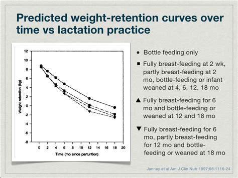 weight management in pregnancy weight management in pregnancy and postpartum
