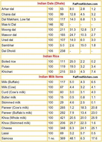 calories in food nutrition carbohydrate and calorie counter how to count the calories of indian food quora