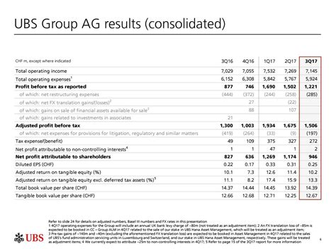 ubs investment bank ag ubs ag 2017 q3 results earnings call slides
