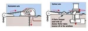 houseboat electric windlass anchors horizontal or