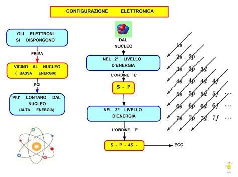 tavola periodica stabile mappa concettuale configurazione elettronica