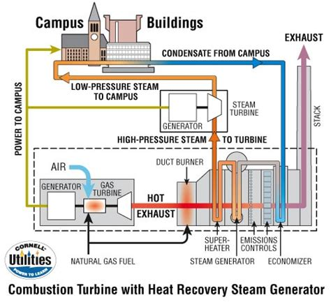 diagram of gas turbine sciphys the heat engine