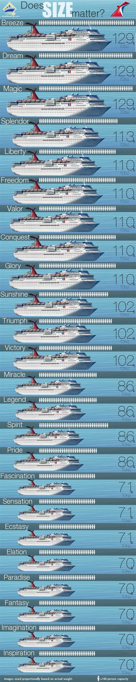 boat size for ocean travel does size matter carnival ship size comparison infographic