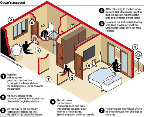 Oscar Pistorius Murder Trial Witness Claims There Was Oscar Pistorius House Plan