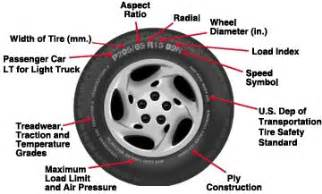 Tires And Wheels Difference Faqs Rowleys Tires Automotive Services Complete Auto