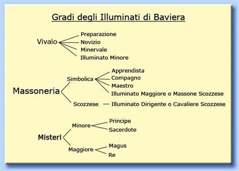 illuminati e massoneria l ordine degli illuminati