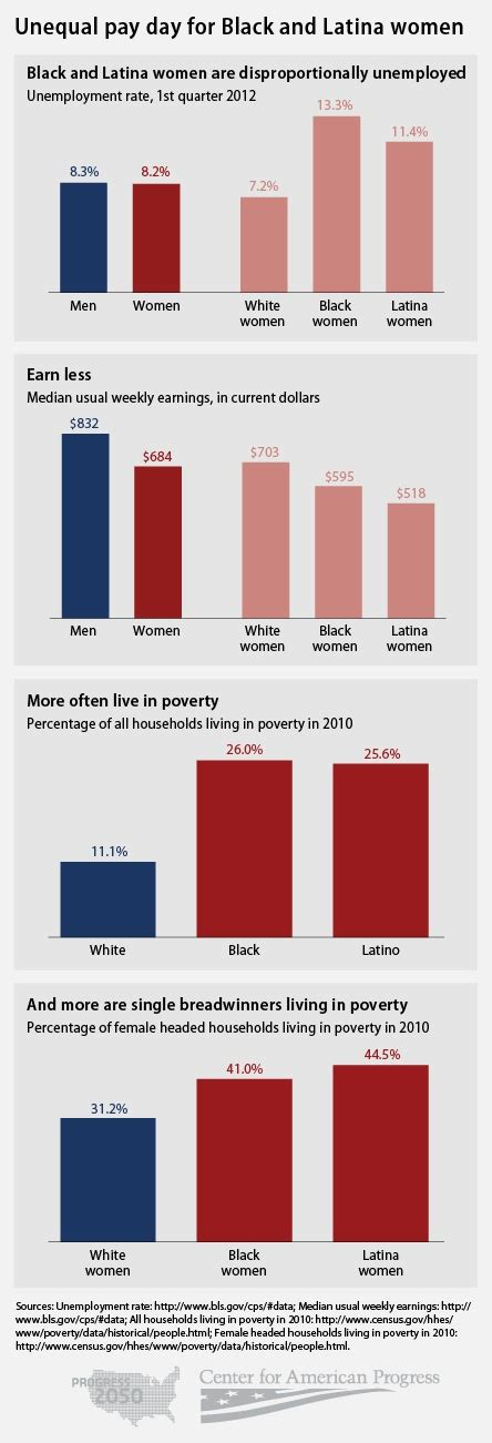 unequal wages unequal pay day for black and center for