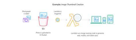 aws lambda tutorial node js aws lambda