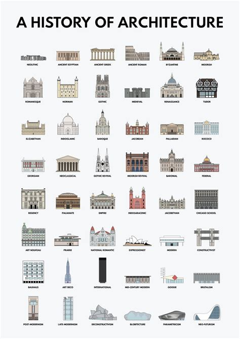 architectual styles a history of architecture architectural styles