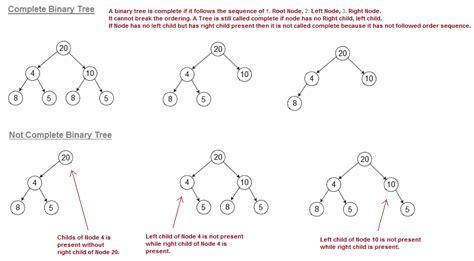 tutorialspoint tree sorting algorithms based on binary search tree