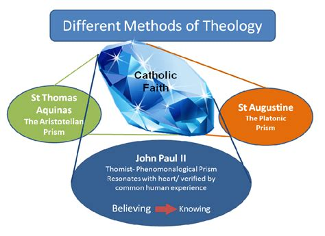 manual of christian theology on the inductive method vol 1 classic reprint books reflections on the method of paul ii