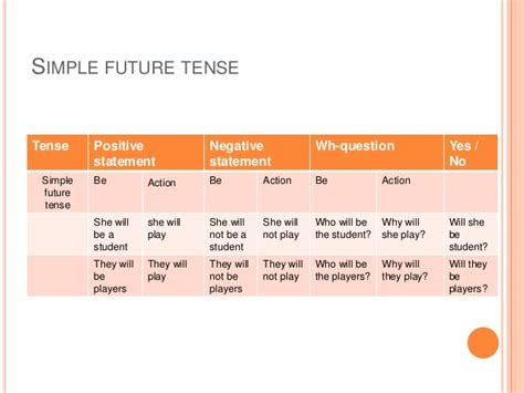 question for future tense will tenses of present past and future