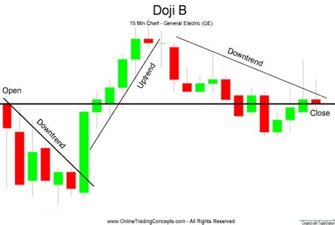 stock pattern doji milo s ta discussion and sharing thread page 200 www