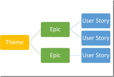 difference between agile themes epics and user stories matt s alm space basics of agile portfolio management