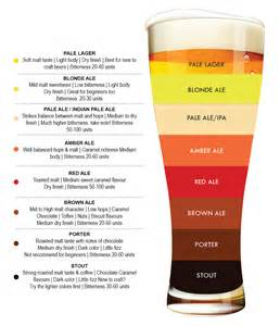 beer malt chart pictures to pin on pinterest pinsdaddy