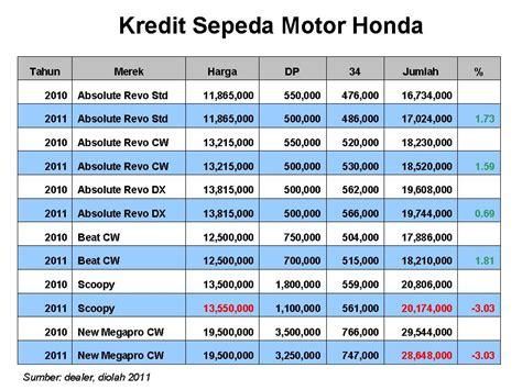 motor honda bekas jakarta review segala produk yamaha schoopy 2015 release date price and specs