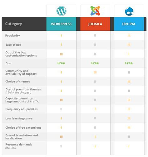 how to choose the right cms open source cms comparison