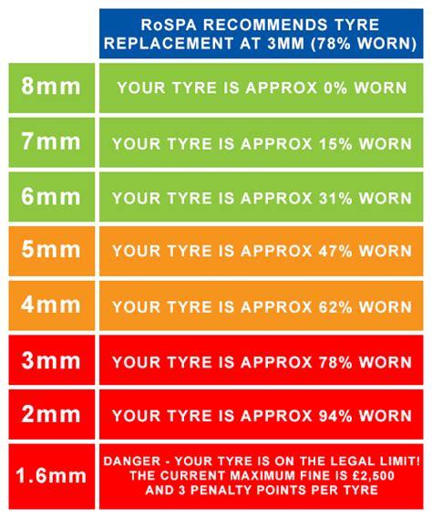 tire depth tire tread depth chart e k tyres tyres ayucar