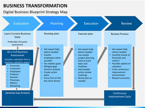 Business Transformation Powerpoint Template Sketchbubble Digital Transformation Plan Template