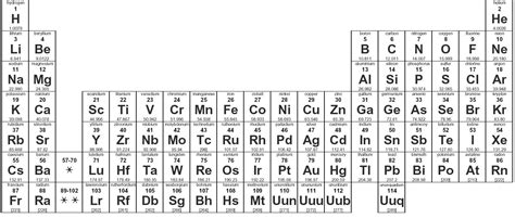 Hf Periodic Table by 10 54 Periodic Table Of Stains Directive Cognitive