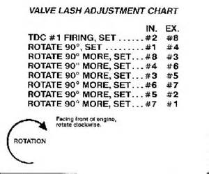 looking for 454 mechanical valve lash advice rod