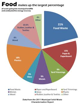 paper boat drinks rate food waste is a huge problem help reduce it with these apps