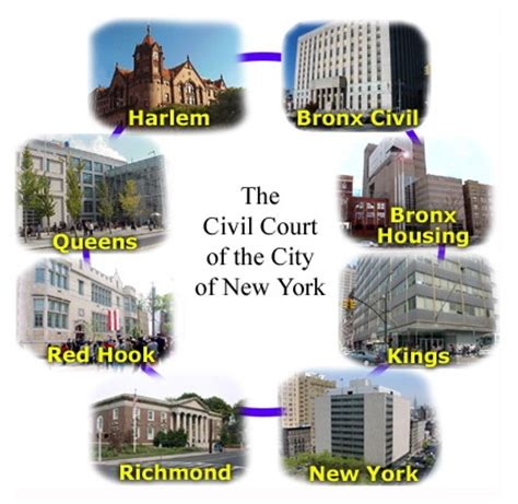 New York City Clerk Of Courts Search Ny City Civil Court