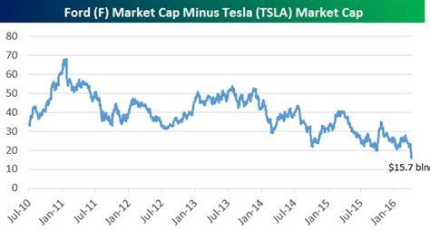 Tesla Market Cap Tesla Tsla Market Cap Closing In On Ford F General