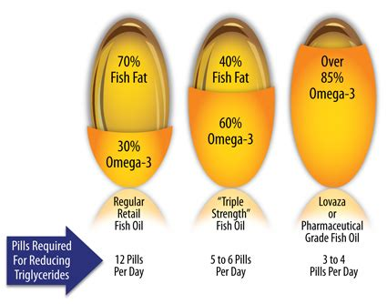 Lovaza vs Fish Oil Supplements: A Side-by-Side Comparison ...
