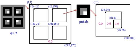 pattern programs in c with explanation write a matlab program to design a quot quilt quot like th