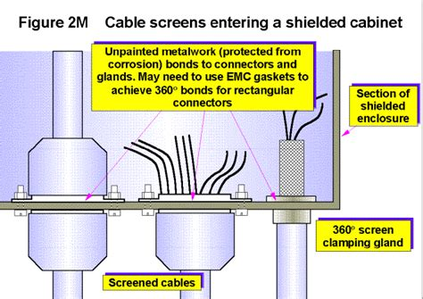 design techniques for emc cables and connectors