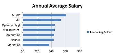 The Average Salary Of An Mis Major With An Mba by College Board S Careers