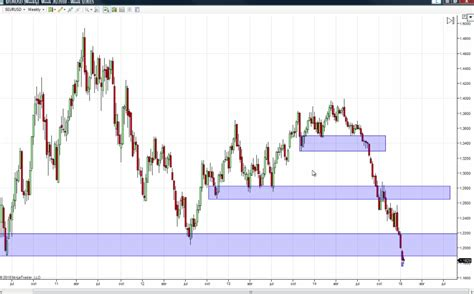 Drawing Zone by How To Draw Supply And Demand Zones Investoo