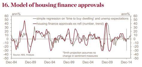 westpac housing loans westpac housing loan westpac redbook confirms prices likely to rise in 2015