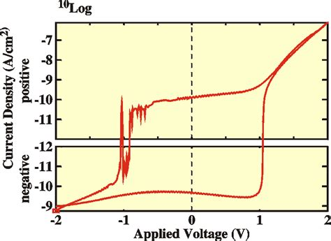 capacitor iv graph capacitor iv graph 28 images spice iv curve spice suppliers testing electrochemical