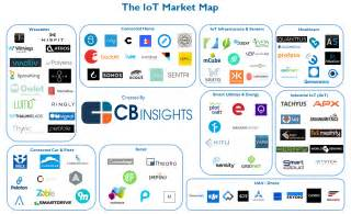 Connected Career Education Corporation Rewiring Industries 100 Iot Startups Disrupting Auto