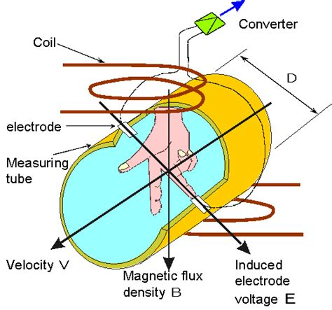 electromagnetic induction is the basic principle for electromagnetic induction is the basic principle for 28 images litz wire theory principle by