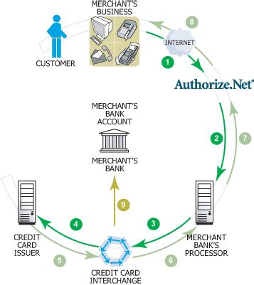 design online transaction payment system authorize net how it works