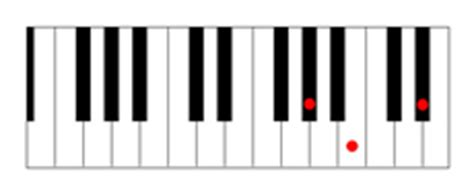 G#m Piano Chord G Sharp Minor Chord Piano