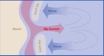 rip diagram rip current diagram rip get free image about wiring diagram