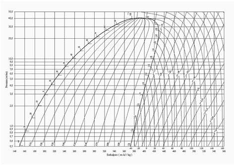 diagramme enthalpique machine frigorifique cycle de production du froid d une climatisation auto bts
