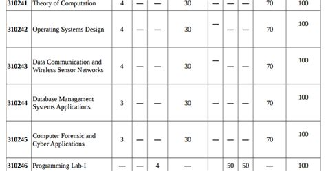 Mba Pune Syllabus 2015 16 by Third Year T E Computer Engineering Pune 2012