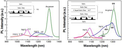 diode lasers quantum dots superluminescent diode quantum dots 28 images a high performance quantum dot