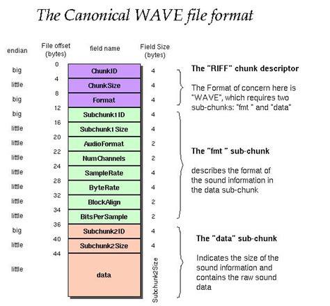perbedaan format file audio math reading wav file converting little endian and big