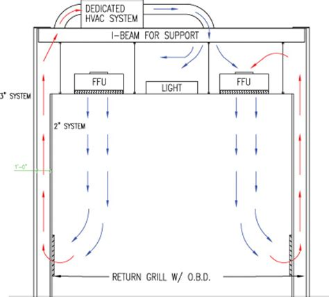 how to clean air in room portafab what is a clean room cleanroom design classification