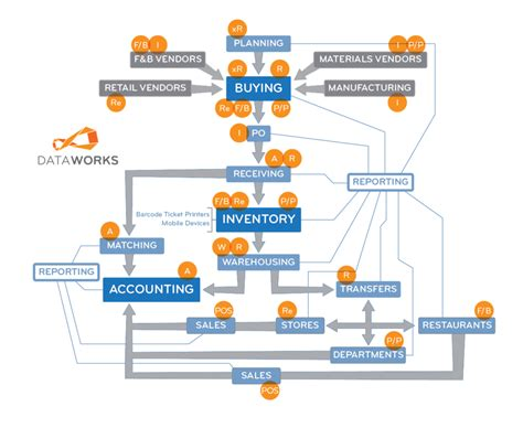inventory workflow dataworks