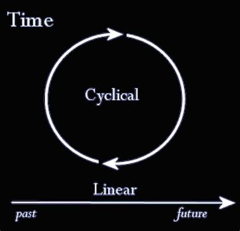 cyclical pattern in history linear and cyclical time time s arrow or boomerang the