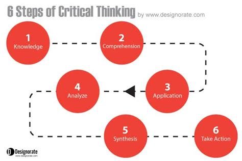 pattern completion critical thinking questions design schools should teach systems thinking and this is why
